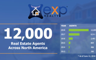 12000 agents in exp realty
